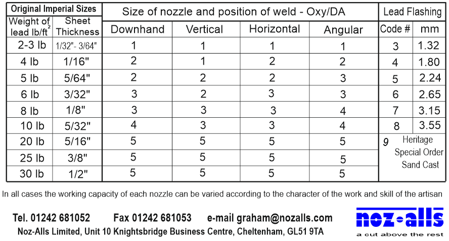 Power Tool Rental >> CWS Acetylene Model O Lead Welding Torch set - Noz-Alls Ltd